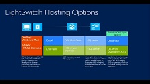 Building Modern, HTML5-Based Business Apps on Windows Azure with Microsoft Visual Studio LightSwitch