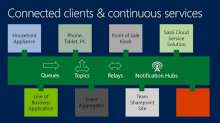 Connected Clients and Continuous Services with Windows Azure Service Bus