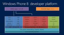 Support Your Demanding LOB Apps With SQLite and Windows Phone 8