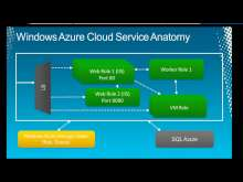 An IT Pro View of Windows Azure