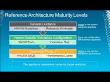 Microsoft SQL Server Reference Architecture and Appliances