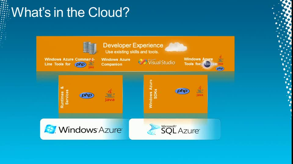 Developing Compelling Applications with Java and PHP on Microsoft SQL Server and SQL Azure