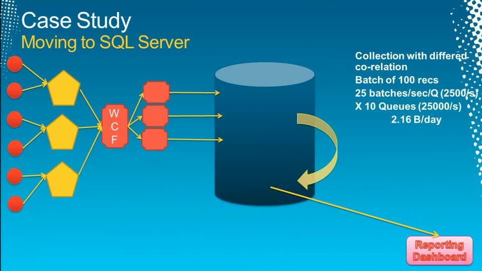 Moving a 100TB Application from Oracle to Microsoft SQL Server