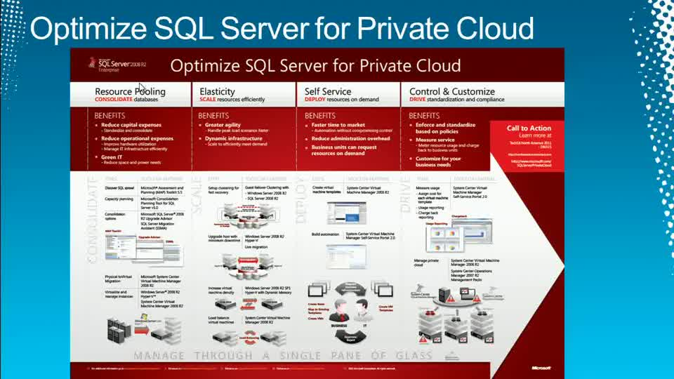 Microsoft SQL Server in Virtualization and Private Cloud