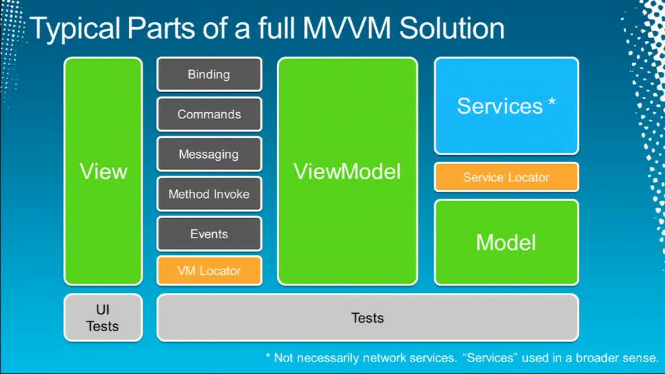 Advanced Microsoft Expression Blend for Developers: Integrating MVVM and Designability