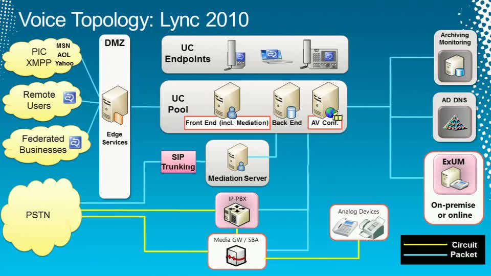 Microsoft Lync 2010: Core Voice Planning and Deployment