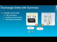 Microsoft Exchange Online: Unified Messaging in Microsoft Office 365