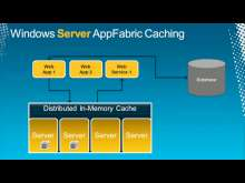 Windows Server AppFabric Cache: A Methodology for Capacity Planning and Analyzing Performance Data