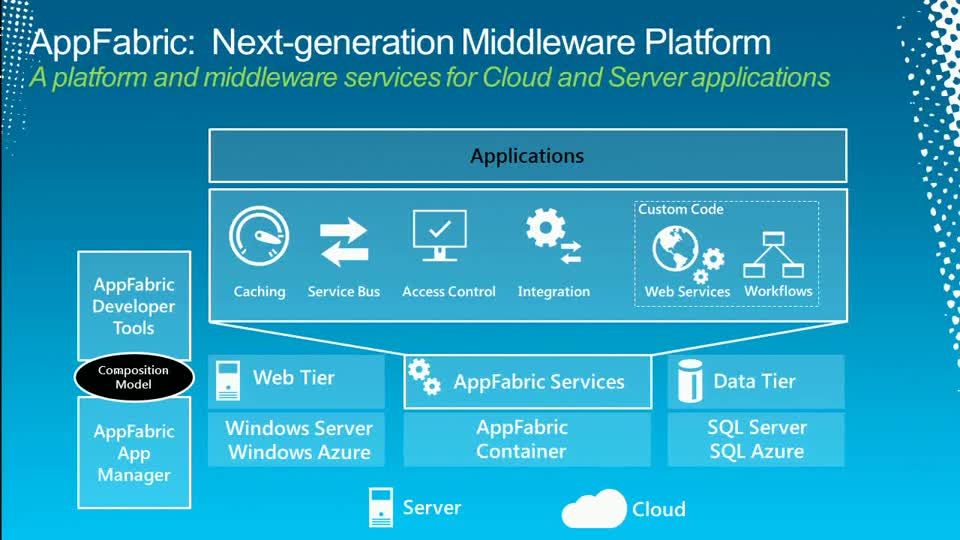 Building Highly Scalable and Available WCF Services with Windows Azure AppFabric