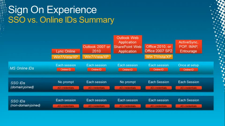 Microsoft Office 365: Identity and Access Solutions