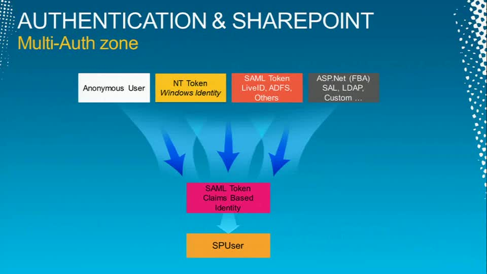 Claims Identity in Microsoft SharePoint 2010