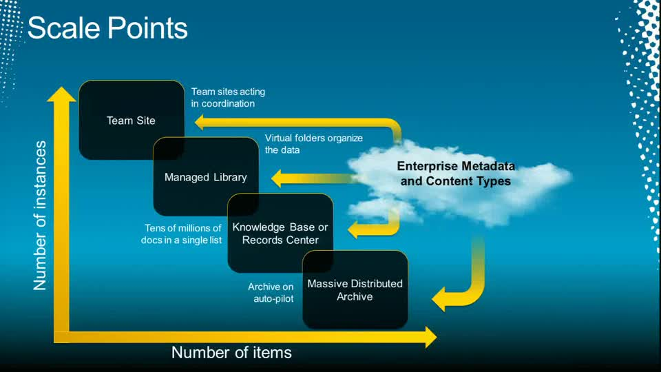 Scaling Document Management on Microsoft SharePoint 2010