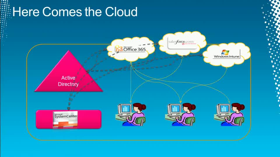 The Taming of the Clouds: Integrating SaaS with Your On-Premise Environment