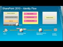 Cross-Organization Collaboration Using Microsoft SharePoint 2010 and Active Directory Federation Services 2.0