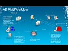 Become an Expert in Active Directory Rights Management Services in 75 minutes