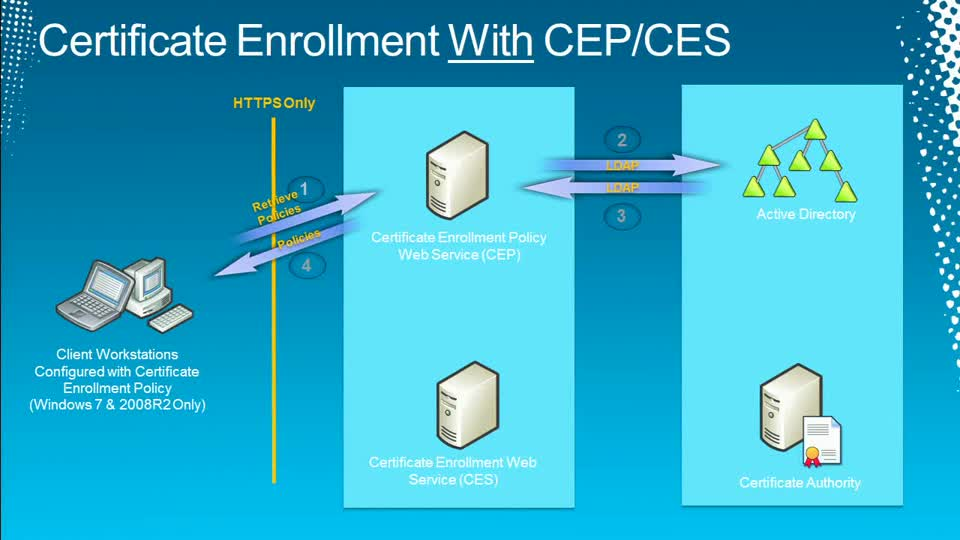 Certificate Enrollment Using CEP/CES in Windows 2008 R2 and Network Device Enrollment Service (NDES)