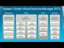 Microsoft System Center Virtual Machine Manager 2012: Server Fabric Lifecycle,Part 1 - Configuring Networking and Storage