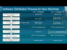 Microsoft System Center Configuration Manager 2007 R3: Technical Overview