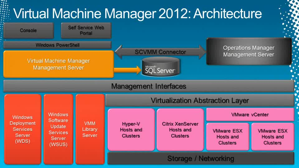 Microsoft System Center Virtual Machine Manager 2012: Server Fabric Lifecycle,Part 2 - OSD,OOB and Agent Management