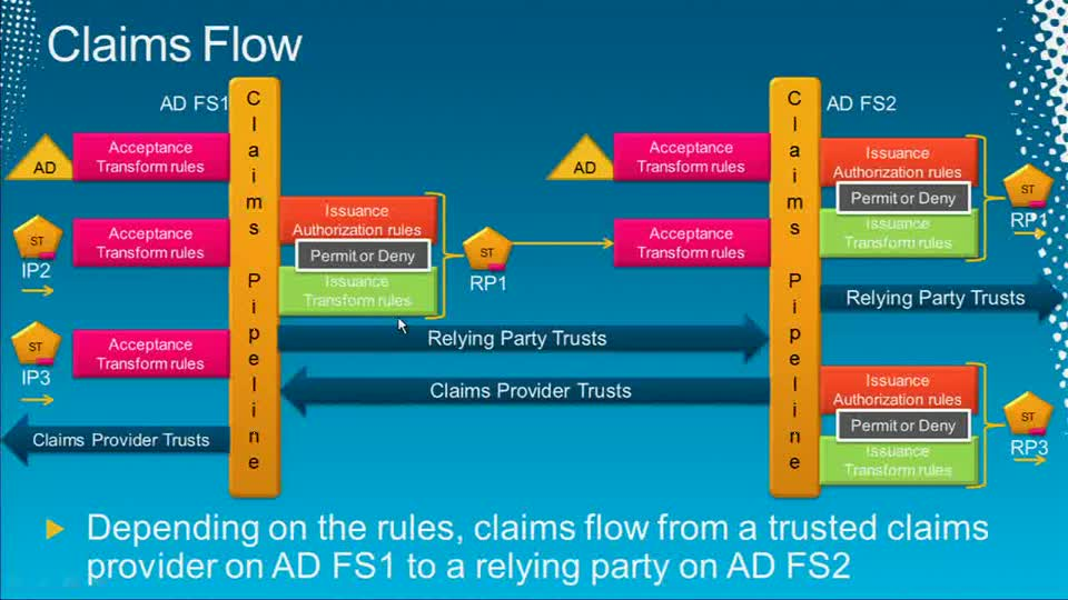 Active Directory Federation Services,Part 2: Building Federated Identity Solutions