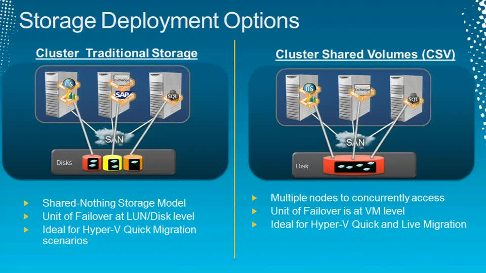 Failover Clustering and Hyper-V: Multi-Site Disaster Recovery