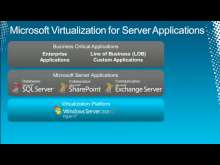 Virtualizing Microsoft Exchange Server with Hyper-V