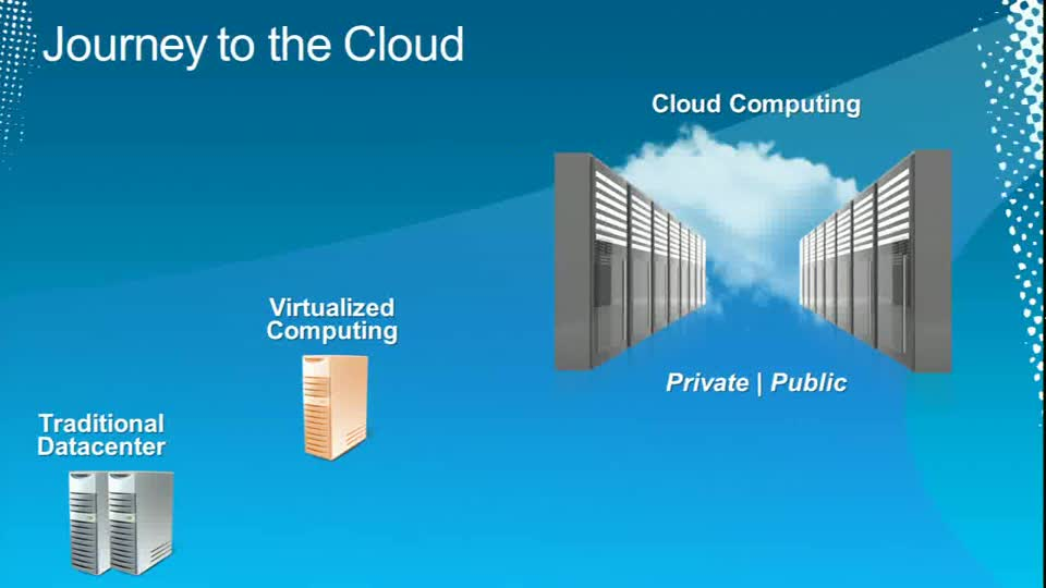 What Are the Bridges between Private and Public Cloud?