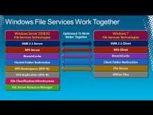 Windows Storage Server 2008 R2 Technical Overview